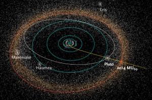Orbita sondy New Horizons na tle ciał Układu Słonecznego (zaznaczony także Pas Kuipera).
