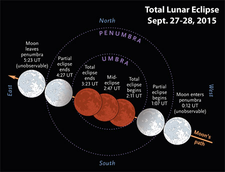 Schemat zaćmienia (Penumbra - półcień, Umbra - cień) czyli jak Księżyc będzie zanurzony w cieniu/półcieniu Ziemi i o jakich godzinach (na mapce podanych w czasie uniwersalnym, UT) nastąpi zjawisko zaćmienia. Żródło: Sky&Telescope.