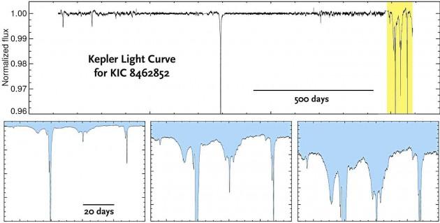 Krzywa blasku gwiazdy KIC 8462852 uchwycona przez sondę Kepler.