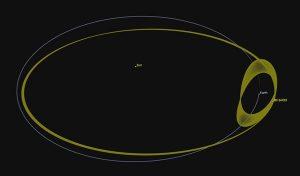 Orbita obiektu NEO 2016HO3 w stosunku do orbity Ziemi.