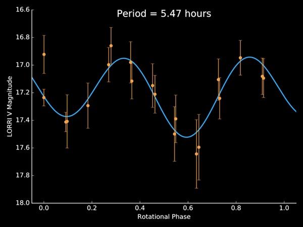 Krzywa blasku małej planetki z Pasa Kuipera, zmienność odpowiada okresowi rotacji. Pomiar wykonany przez instrument LORRI na sondzie New Horizons.