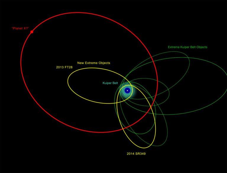 Orbita hipotetycznej planety X (na czerwono), na podstawie obliczeń orbit ciał z Pasa Kuipera (na żółto i niebiesko). Orbita Plutona - granica małego, niebieskiego koła ze Słońcem w środku.