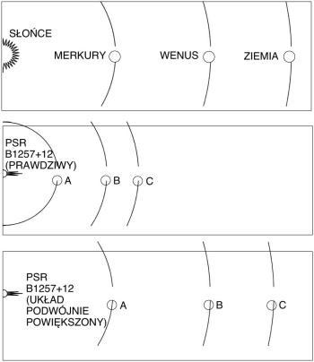 Schemat układu planetarnego wokół pulsara B1257+12 (Wolszczan) - porównanie z wewnętrznym Układem Słonecznym.