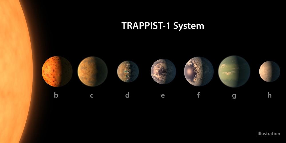 """Porównanie rozmiarów gwiazdy macierzystej TRAPPIST-1 z członkami jej układu planetarnego - siedmioma super-Ziemiami. Żródło - """"www.astronomy.com""""."""