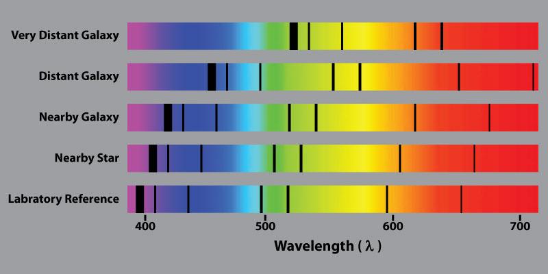 Ilustracja zjawiska związku przesunięcia ku czerwieni z odległością od danej galaktyki. Gdy prędkość ucieczki galaktyki od nas przekracza prędkość światła, tracimy związek przyczynowy i ewoluujemy poza horyzontem kosmologicznym tej galaktyki (i vice versa).