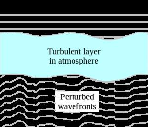 Ilustracja wpływu turbulencji atmosferycznej (dającej zjawisko seeingu) na obserwacje. Żródło - Innovations Foresight.
