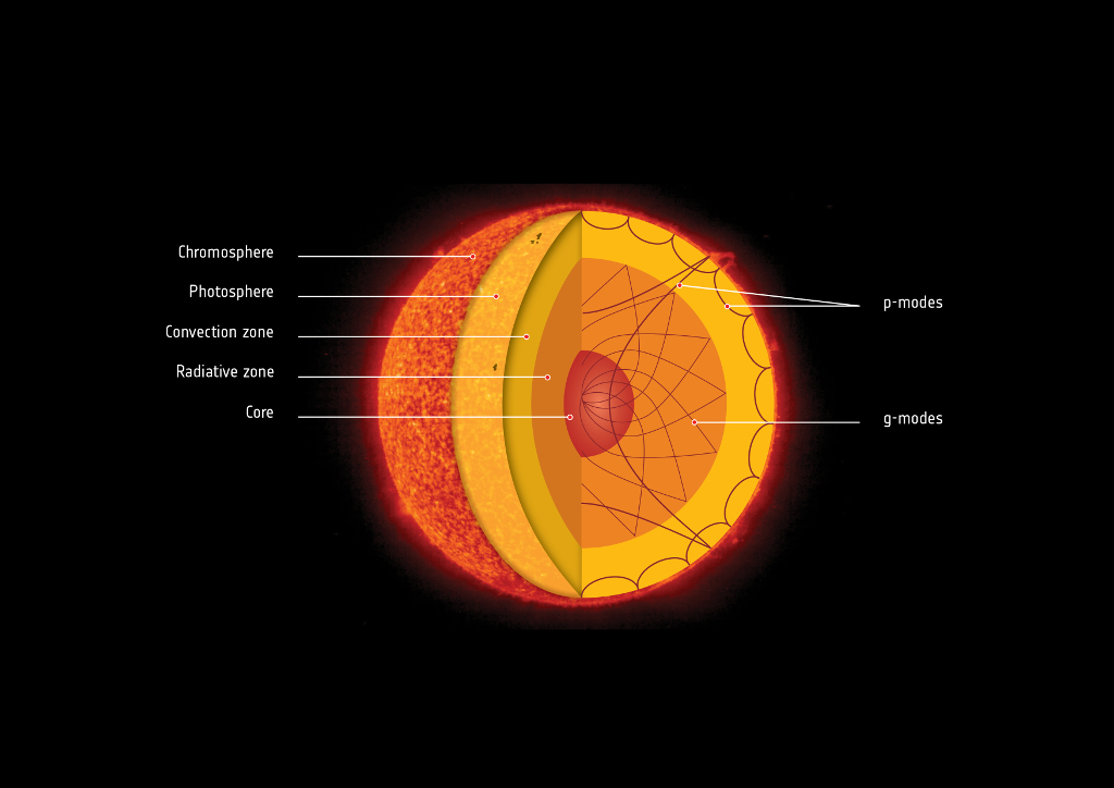 """Struktura wewnętrzna Słońca - chromosfera, fotosfera (""""powierzchnia""""), strefa konwekcyjna, promienista i jądro oraz - z prawej - różne mody fal sejsmicznych wewnątrz wraz z ich schematycznymi torami propagacji."""