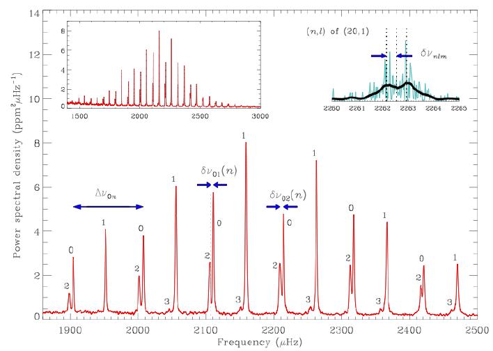 """Widmo oscylacji gwiazdy - widoczne wielkości """"large-spacing"""" i """"small-spacing"""" (mała i duża separacja) odnoszące się do opisanych w tekście parametrów fizycznych gwiazdy. Na podstawie takiego wykresu tworzy się """"diagram Echelle"""" (rysunek poniżej)."""