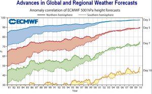 Sprawdzalność prognoz (na osi Y) 3-, 5-, 7- i 10-dniowych sporządzanych w europejskim centrum prognozowania na średnich skalach przestrzenno-czasowych (ECMWF), od roku 1980 do 2010 (oś X).