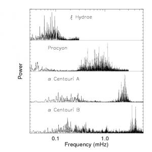 Przykładowe widma jasnych gwiazd z aktywnością sejsmologiczną. Jednostki - miliherce, 10^-3 Hz. Na osi Y - intensywność promieniowania na danej częstości zbierane przez teleskop zorientowany na gwiazdę. Źródło - H. Jeldsen, 2002.