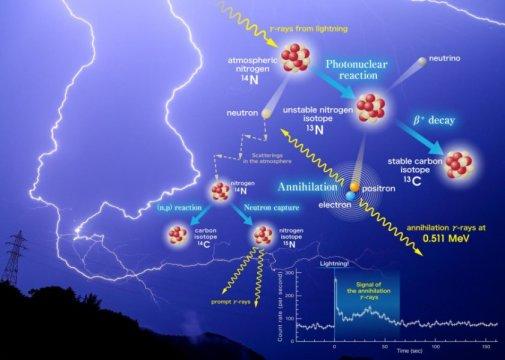 Schemat reakcji chemicznych w błyskawicach powodujących powstawanie antymaterii w trakcie silnych wyładowań atnosferycznych. Żródło - prof. Teruaki Enoto.