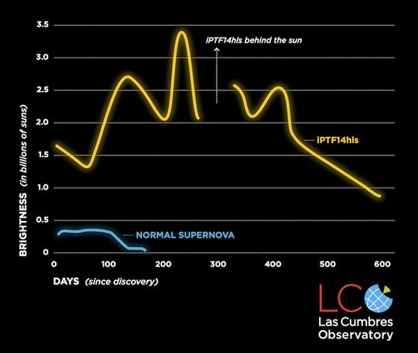 Krzywa blasku supernowej powrotnej iPTF14hls (na żółto) i zwykłej supernowej (na niebiesko). Źródło: Las Cumbres Observatory, S. Wilkinson.