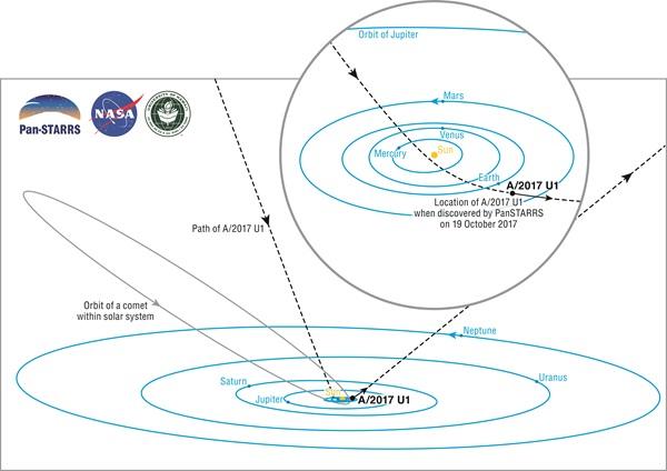 Orbita obiektu A/2017 U1 - komety - intruza w Układzie Słonecznym. Źródło: Brooks Bays / SOEST Publication Services / UH Institute for Astronomy.