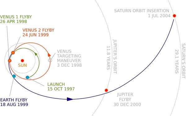 Trajektoria sondy Cassini od wystrzelenia (launch), poprzez przeloty (flyby) obok planet po wejście na orbitę Saturna.