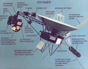 Konstrukcja sondy Voyager.