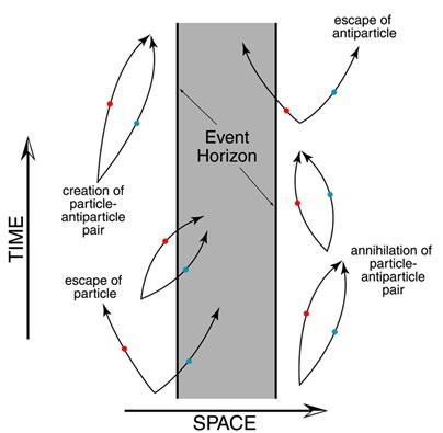 Ilustracja pomysłu promieniowania Hawkinga - na horyzoncie zdarzeńczarnej dziury powstaje para cząstka-antycząstka, Cząstka zostaje, antycząstka wpada do czarnej dziury a ta pierwsza umyka w przestrzeńna koszt energii czarnej dziury która przez to paruje. Space - przestrzeń, time - czas (na osiach) czyli rodzaj diagramu Minkowskiego. Źródło - Union College.