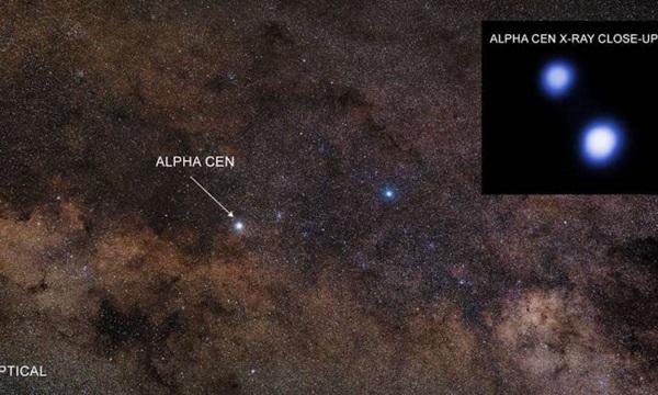 Układ Alfa Centauri na widzialnym przez oko ludzkie niebie (pasmo optyczne) oraz wycinek w promieniach Rentgena (teleskop Chandra).