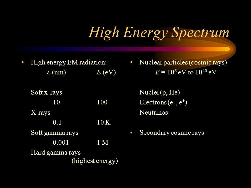 Klasyfikacja promieni wysokich energii z uwagi na długość fali i częstotliwości fotonu, ze wskazaniem gdzie występują.