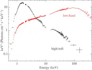Wyjaśnienie widma miękkiego (soft, na czarno, o niższych energiach) i twardego (hard, na czerwono, z maksimum dla dużych wartości keV - kiloelektronowoltów). Widmo Cygnusa X-1 zebrane przez teleskop Suzoku, Źródło: INSPIRE/HEP.