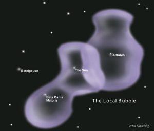 Lokalne bąble wymiecionego gazu jako efekt możliwej nieodległej eksplozji supernowej (lub kilku). S&T