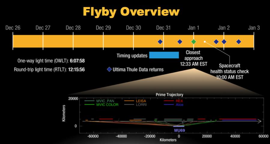 Podsumowanie harmonogramu przelotu sondy New Horizons obok MU69.
