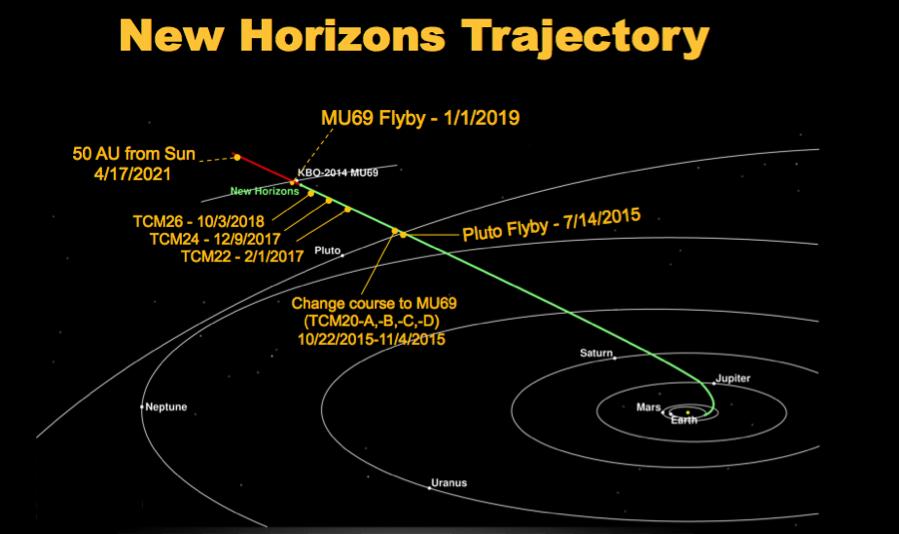 Ilustracja trajektorii New Horizons przez wewnętrzny Układ Słoneczny. NASA/JHU-APL-SWRI.