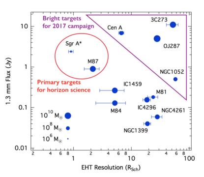 Obszary poszukiwania cieni czarnych dziur przez EHT. Na osi pionowej jasność, na poziomej - rozdzielczość. Czerwonym owalem zaznaczone pierwsze cele dla EHT, w różowym trójkątnym polu - cele kampanii poszukiwawczej z 2017 roku. Kolejne cele zostaną wybrane po wystrzeleniu na orbitę ziemską radioteleskopów, zwiększających bazę interferometru EHT. Źródło: EHT.