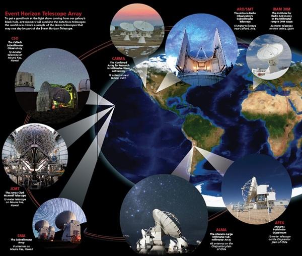 Zestawianie instrumentów wchodzących w skład EHT i ich położeń geograficznych. Ewan O'Sullivan; Iztok Boncina/ESO; ALMA (ESO/NAOJ/NRAO), C. Padilla; Sean Goebel; Joint Astronomy Centre; Sean Goebel.